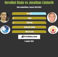 Herolind Shala vs Jonathan Lindseth h2h player stats
