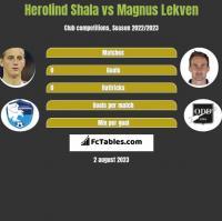 Herolind Shala vs Magnus Lekven h2h player stats