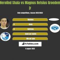 Herolind Shala vs Magnus Retsius Groedem jr h2h player stats