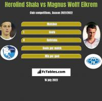 Herolind Shala vs Magnus Wolff Eikrem h2h player stats
