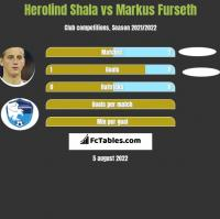 Herolind Shala vs Markus Furseth h2h player stats