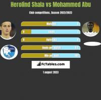 Herolind Shala vs Mohammed Abu h2h player stats