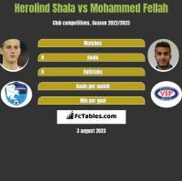 Herolind Shala vs Mohammed Fellah h2h player stats