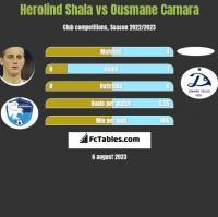 Herolind Shala vs Ousmane Camara h2h player stats