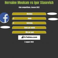 Hervaine Moukam vs Igor Stasevich h2h player stats