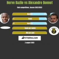 Herve Bazile vs Alexandre Bonnet h2h player stats