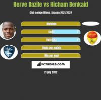 Herve Bazile vs Hicham Benkaid h2h player stats