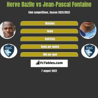 Herve Bazile vs Jean-Pascal Fontaine h2h player stats