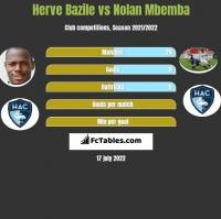 Herve Bazile vs Nolan Mbemba h2h player stats