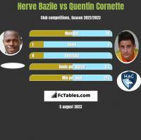 Herve Bazile vs Quentin Cornette h2h player stats