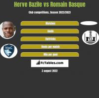 Herve Bazile vs Romain Basque h2h player stats
