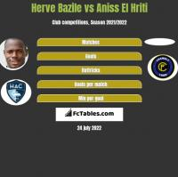 Herve Bazile vs Aniss El Hriti h2h player stats