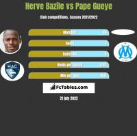 Herve Bazile vs Pape Gueye h2h player stats