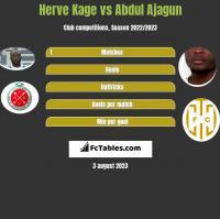 Herve Kage vs Abdul Ajagun h2h player stats