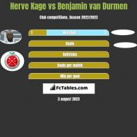 Herve Kage vs Benjamin van Durmen h2h player stats