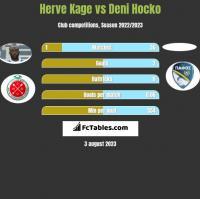 Herve Kage vs Deni Hocko h2h player stats
