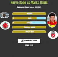 Herve Kage vs Marko Bakic h2h player stats