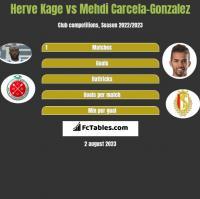 Herve Kage vs Mehdi Carcela-Gonzalez h2h player stats