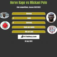 Herve Kage vs Mickael Pote h2h player stats