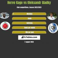 Herve Kage vs Ołeksandr Hładky h2h player stats