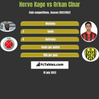 Herve Kage vs Orkan Cinar h2h player stats