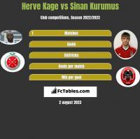 Herve Kage vs Sinan Kurumus h2h player stats