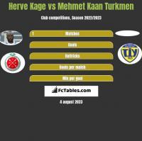 Herve Kage vs Mehmet Kaan Turkmen h2h player stats