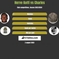 Herve Koffi vs Charles h2h player stats