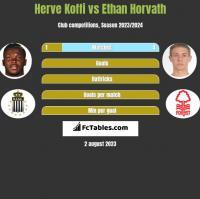Herve Koffi vs Ethan Horvath h2h player stats