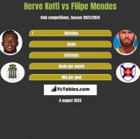 Herve Koffi vs Filipe Mendes h2h player stats