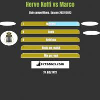 Herve Koffi vs Marco h2h player stats