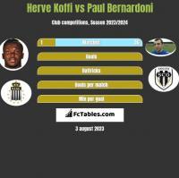 Herve Koffi vs Paul Bernardoni h2h player stats