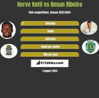 Herve Koffi vs Renan Ribeiro h2h player stats