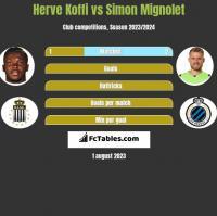 Herve Koffi vs Simon Mignolet h2h player stats
