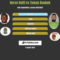 Herve Koffi vs Tomas Koubek h2h player stats