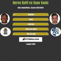 Herve Koffi vs Vaso Vasic h2h player stats