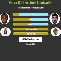 Herve Koffi vs Amir Abedzadeh h2h player stats