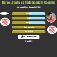 Herve Lybohy vs Abdelhamid El Kaoutari h2h player stats