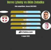 Herve Lybohy vs Akim Zedadka h2h player stats
