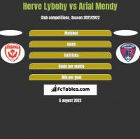 Herve Lybohy vs Arial Mendy h2h player stats