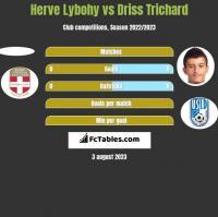Herve Lybohy vs Driss Trichard h2h player stats