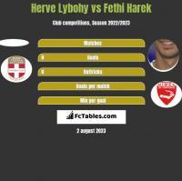Herve Lybohy vs Fethi Harek h2h player stats