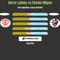 Herve Lybohy vs Florian Miguel h2h player stats