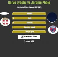 Herve Lybohy vs Jerome Phojo h2h player stats