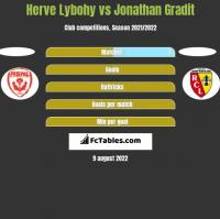 Herve Lybohy vs Jonathan Gradit h2h player stats
