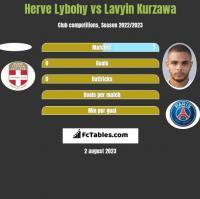 Herve Lybohy vs Lavyin Kurzawa h2h player stats