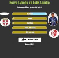 Herve Lybohy vs Loiik Landre h2h player stats