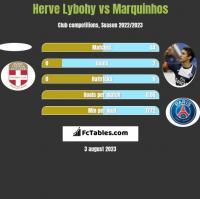 Herve Lybohy vs Marquinhos h2h player stats