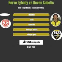 Herve Lybohy vs Neven Subotic h2h player stats