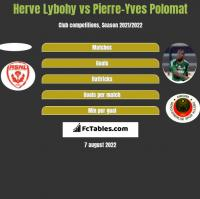 Herve Lybohy vs Pierre-Yves Polomat h2h player stats